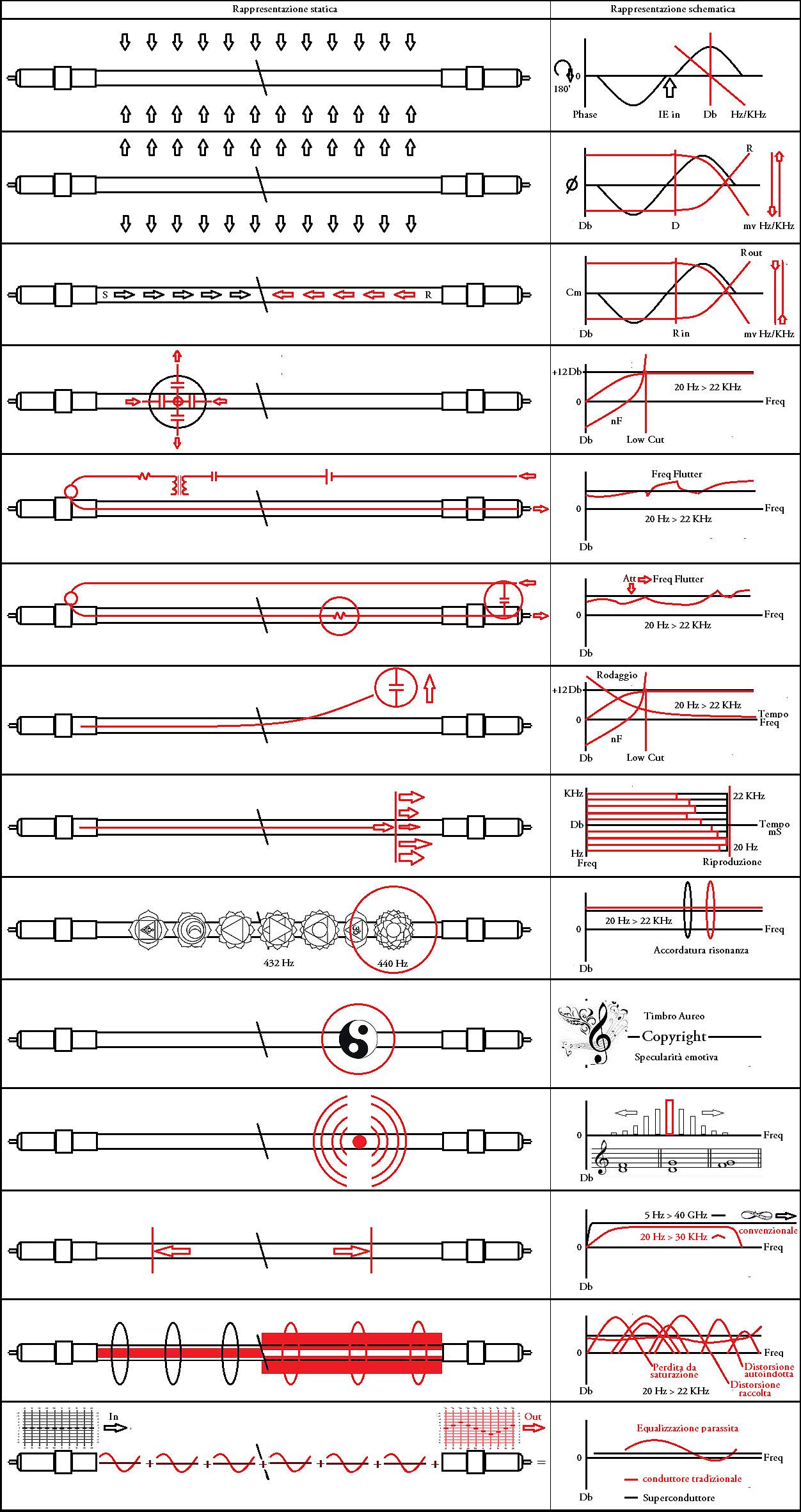 Tecnologie e funzionalità delle armature nelle connessioni Liutanie Audio