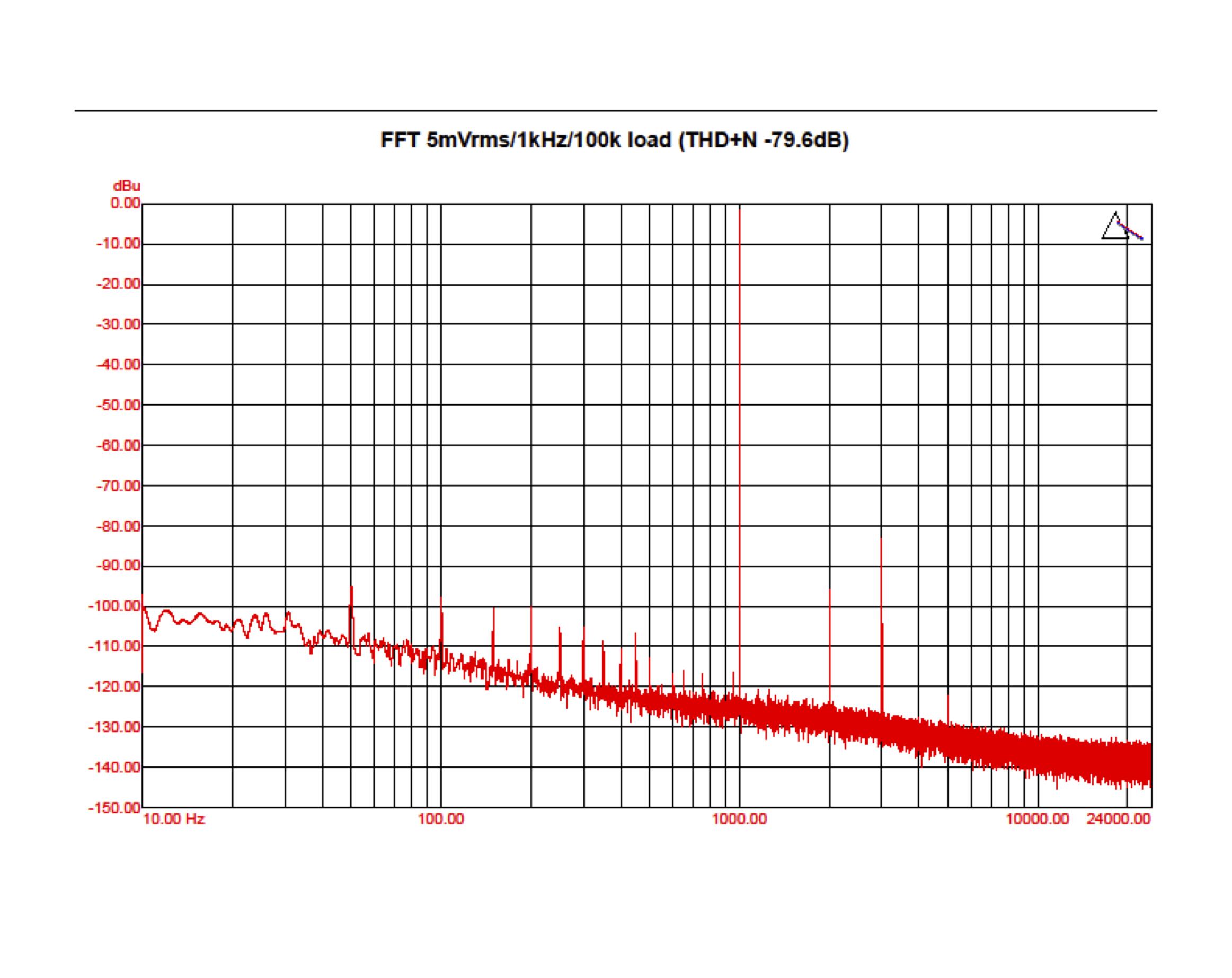 Grafico AudioDinamica BeCube Phono