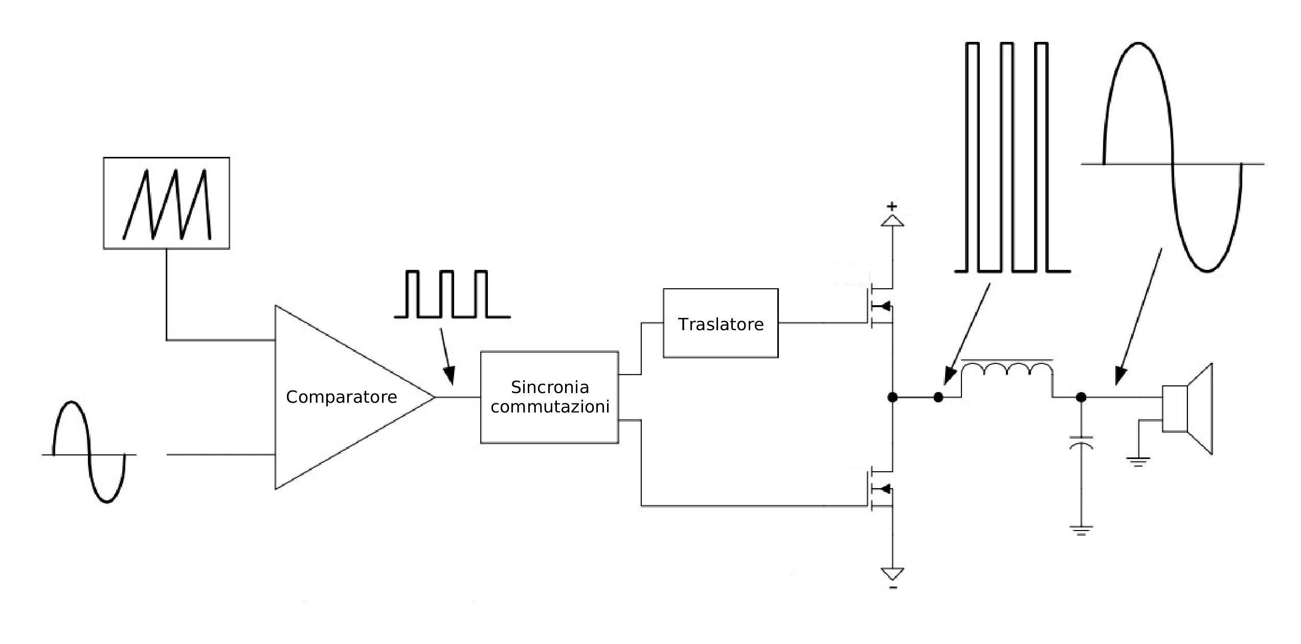 Amplificatore in classe D. A differenza delle precedenti, la classe D è un'architettura e non una tipologia di stadio finale.