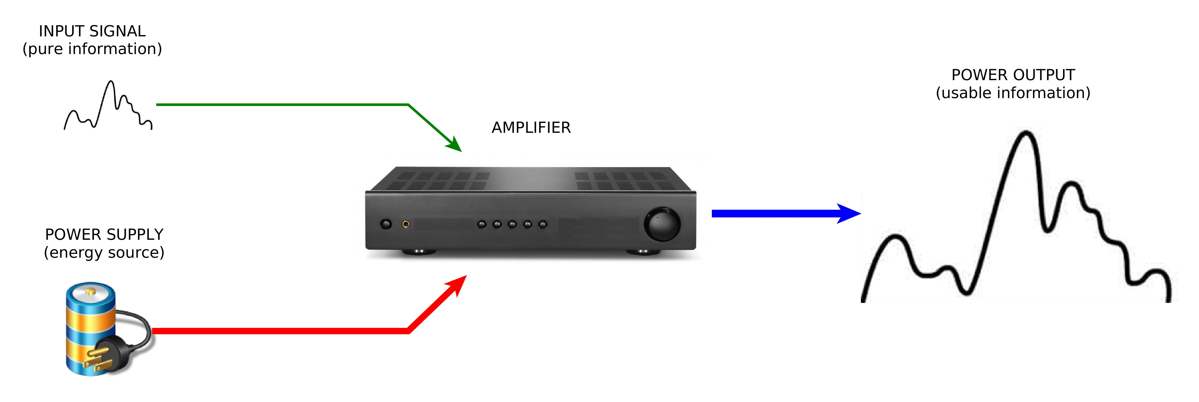 An amplifier, conceptually, is an object with two inputs and one output.