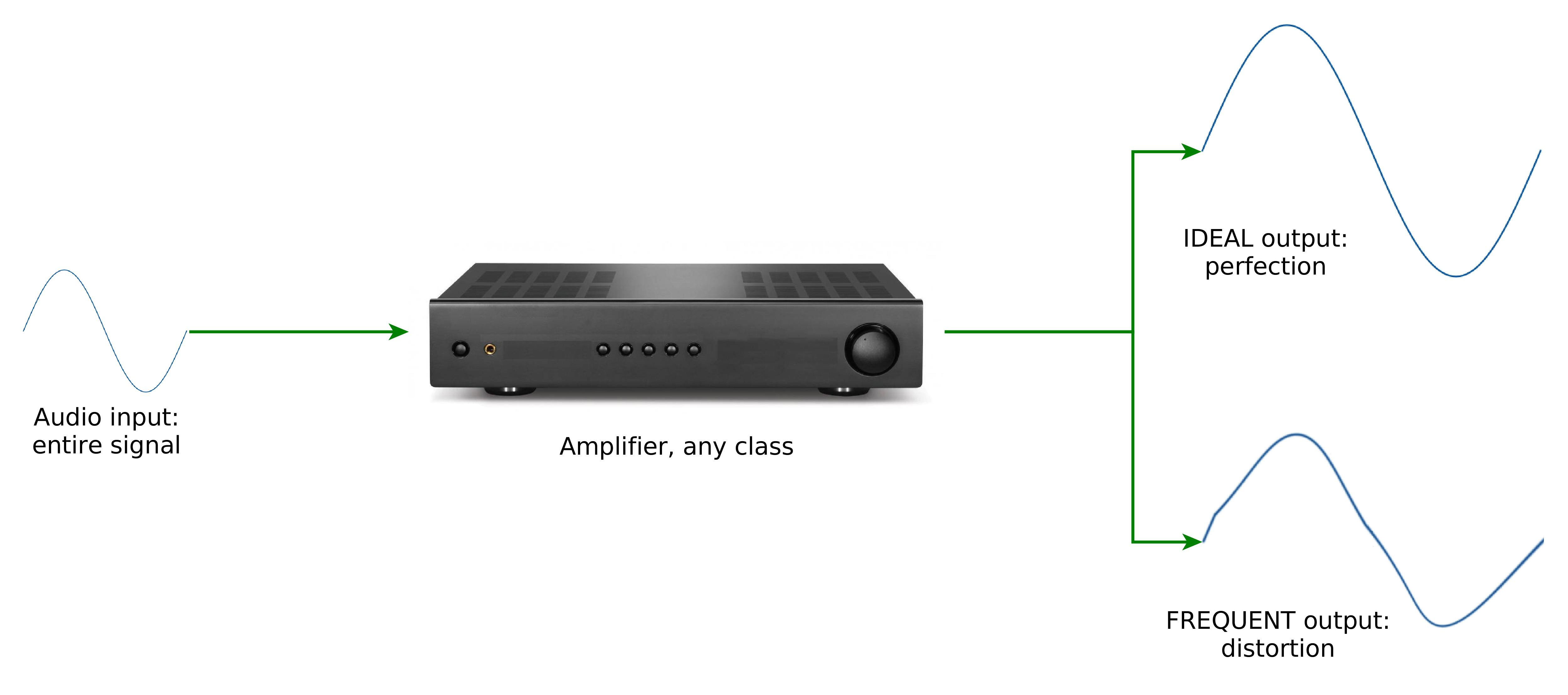 """Every amplifier as a whole is a """"class A"""" amplifier"""