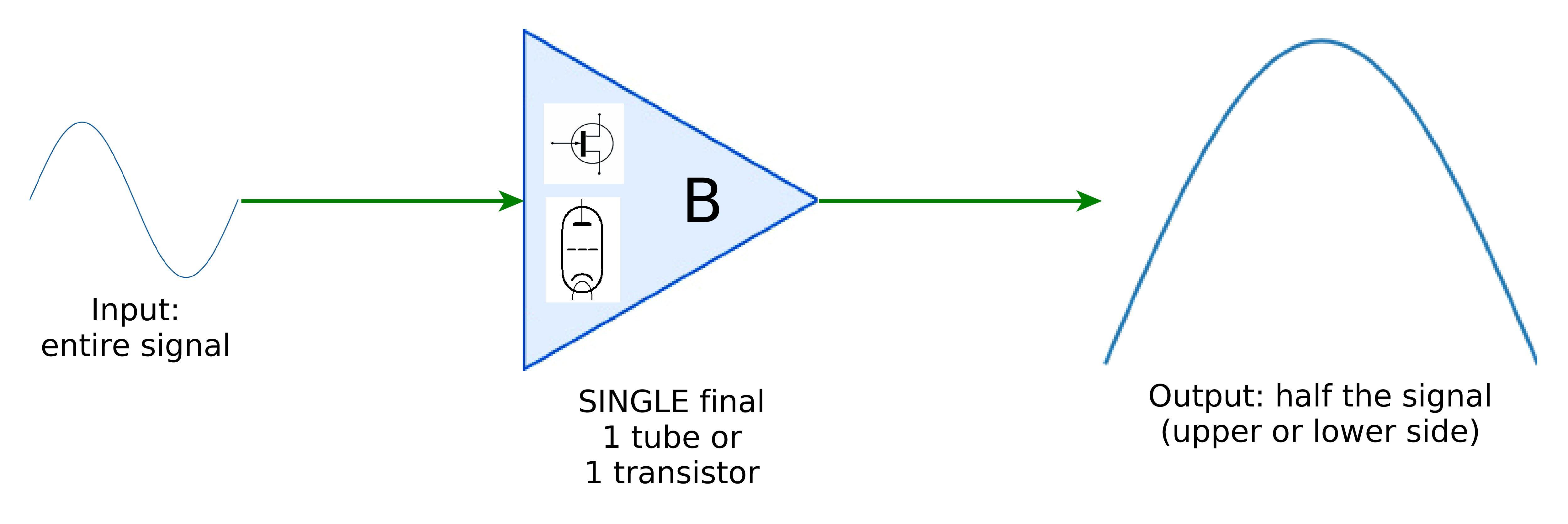 Class B final stage