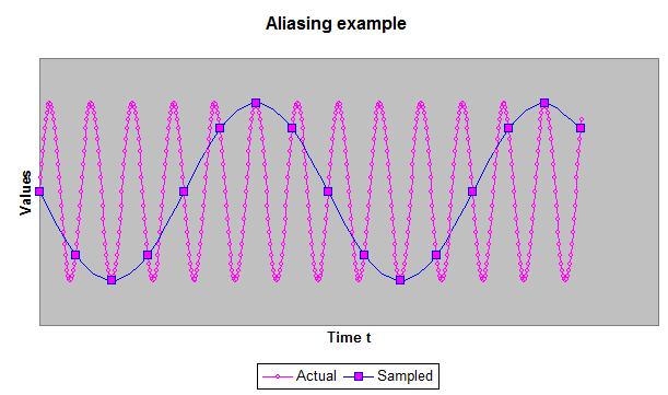 Esempio di effetto aliasing