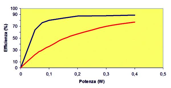 Grafico della differenza di rendimento fra un ampli in classe AB (curva in basso) e uno in classe D