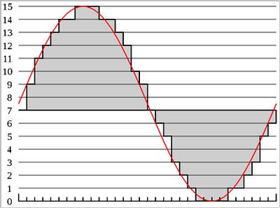 Sinusoide di un segnale analogico e lo stesso convertito in digitale - sequenza seghettata (fonte: illusionFX)