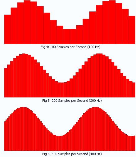Campionamento di un segnale a diverse frequenze (fonte: morphfx.co.uk)