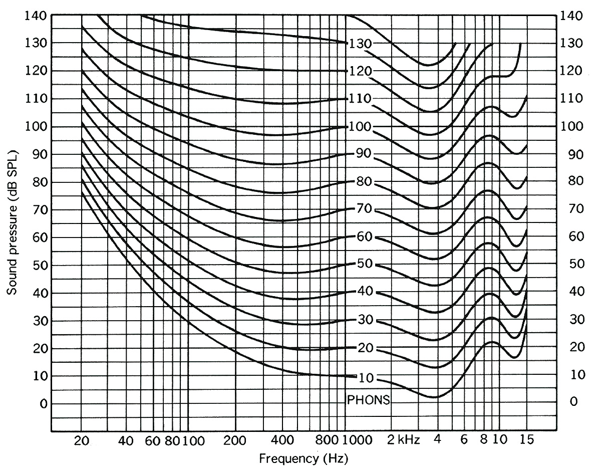 Apparato uditivo - Curve di risposta