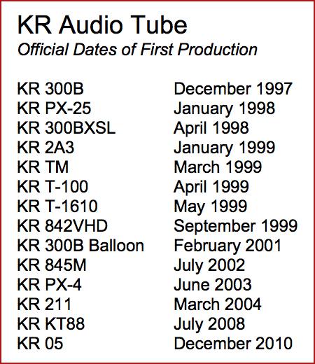 Timeline produzione valvole KR Audio