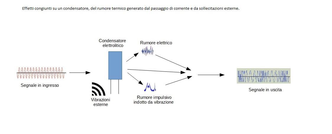 Vibrazioni e Hi-Fi - Effetti sul condensatore