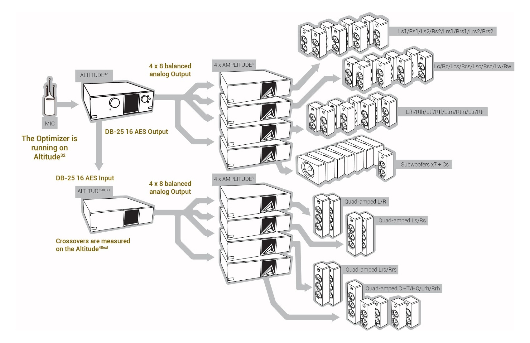 Trinnov enables up to 64 channels