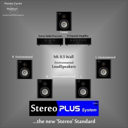 Lo schema esemplificativo del sistema Blue Moon Technology Stereo Plus.
